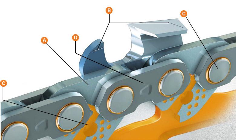 преимущества цепи для бензопил ST